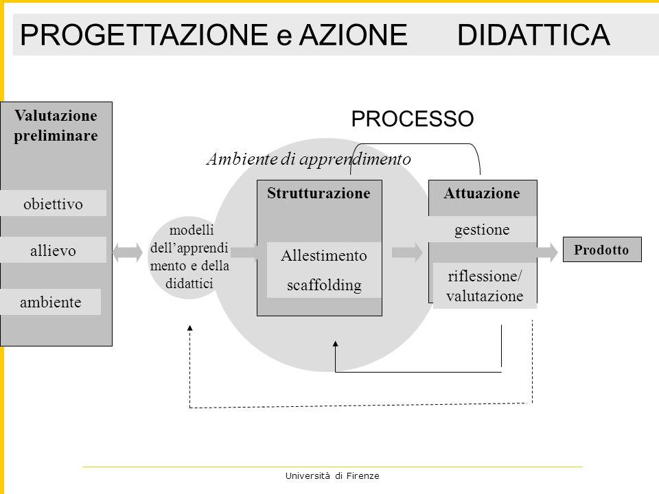 Università di Firenze PROGETTAZIONE e AZIONE DIDATTICA Valutazione preliminare obiettivo allievo ambiente Strutturazione Allestimento scaffolding mode