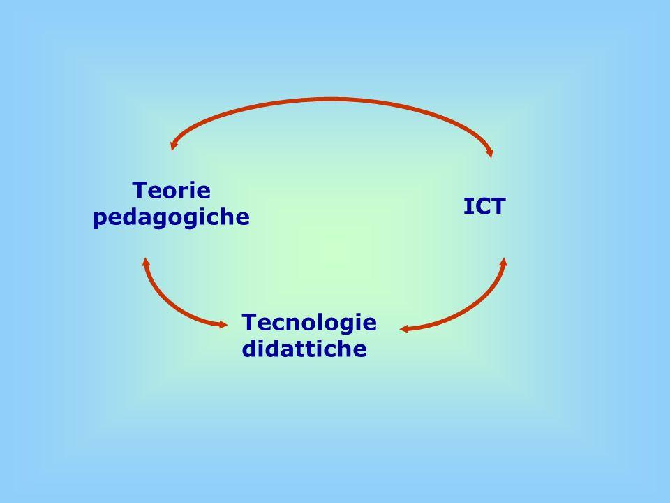 Progettazione curricolare (Analisi disciplinare, mappe concettuali, strumenti, tempi, criteri di valutazione….) Progettazione educativa dei segmenti didattici Organizzazione del lavoro del docente Instructional Design