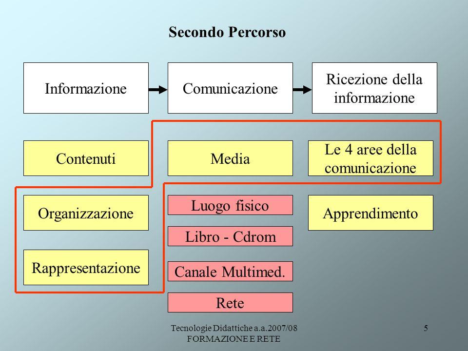 Tecnologie Didattiche a.a.2007/08 FORMAZIONE E RETE 5 Le 4 aree della comunicazione Apprendimento Contenuti Organizzazione Rappresentazione Media Luog