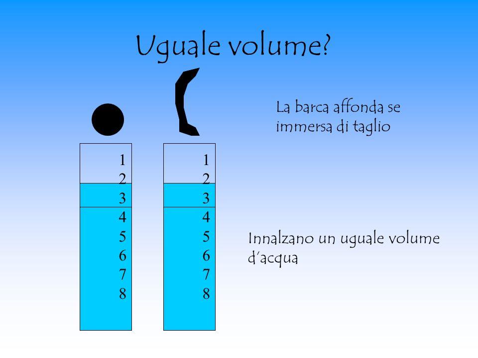 Uguale volume? 1234567812345678 1234567812345678 Innalzano un uguale volume dacqua La barca affonda se immersa di taglio
