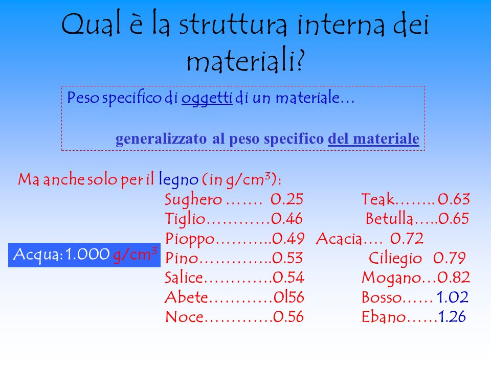 Qual è la struttura interna dei materiali? Peso specifico di oggetti di un materiale… generalizzato al peso specifico del materiale Ma anche solo per