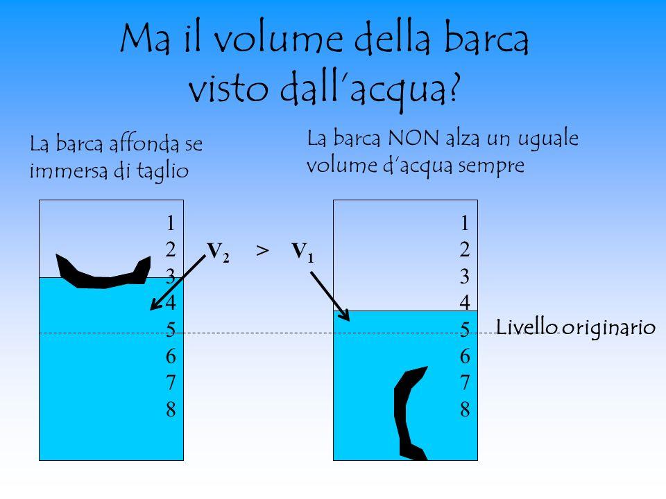 Ma il volume della barca visto dallacqua? 1234567812345678 La barca NON alza un uguale volume dacqua sempre La barca affonda se immersa di taglio 1234