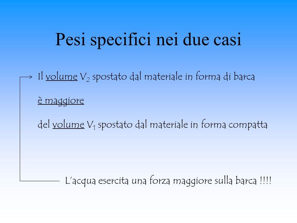 Pesi specifici nei due casi Il volume V 2 spostato dal materiale in forma di barca è maggiore del volume V 1 spostato dal materiale in forma compatta