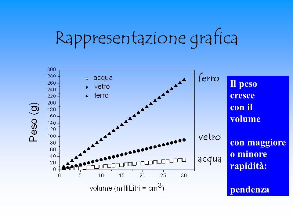 Rappresentazione grafica acqua vetro ferro Il peso cresce con il volume con maggiore o minore rapidità: pendenza