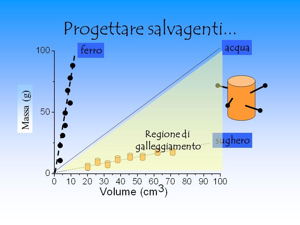 Progettare salvagenti... acqua ferro sughero Regione di galleggiamento Massa (g)