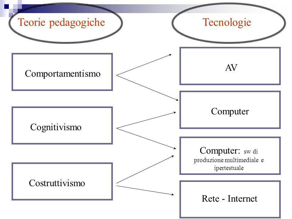 Teorie pedagogicheTecnologie ComportamentismoCognitivismoCostruttivismoAV Computer: sw di produzione multimediale e ipertestuale Rete - Internet Compu
