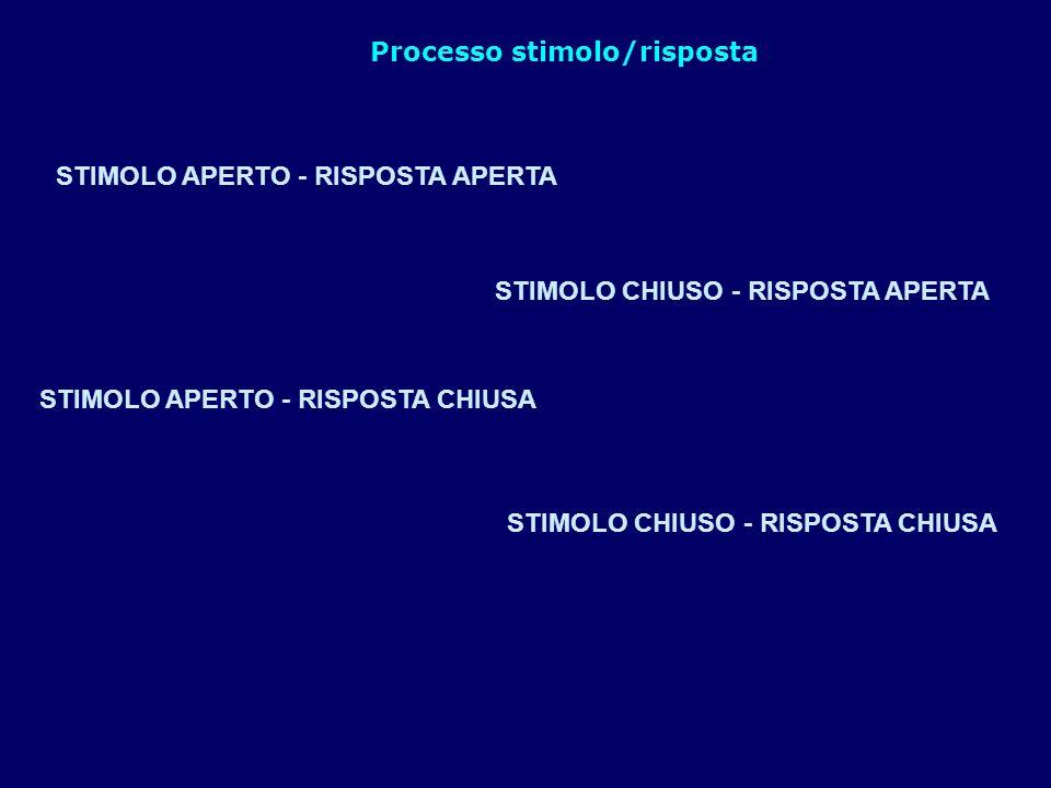 STIMOLO APERTO - RISPOSTA APERTA Processo stimolo/risposta STIMOLO CHIUSO - RISPOSTA APERTA STIMOLO APERTO - RISPOSTA CHIUSA STIMOLO CHIUSO - RISPOSTA