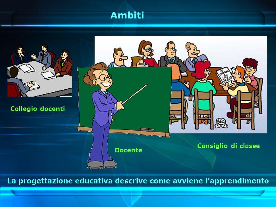 Ambiti La progettazione educativa descrive come avviene lapprendimento Collegio docenti Consiglio di classe Docente