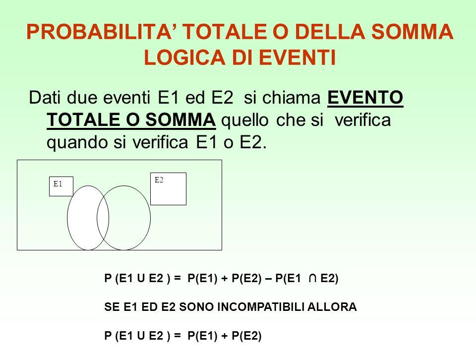 PROBABILITA TOTALE O DELLA SOMMA LOGICA DI EVENTI Dati due eventi E1 ed E2 si chiama EVENTO TOTALE O SOMMA quello che si verifica quando si verifica E