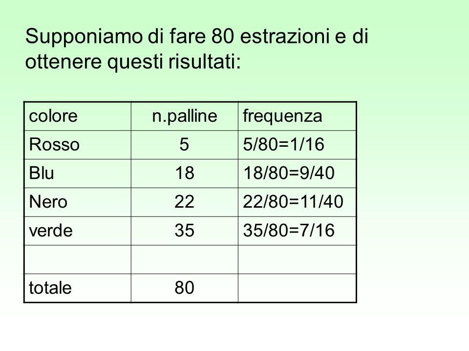 Supponiamo di fare 80 estrazioni e di ottenere questi risultati: coloren.pallinefrequenza Rosso55/80=1/16 Blu1818/80=9/40 Nero2222/80=11/40 verde3535/