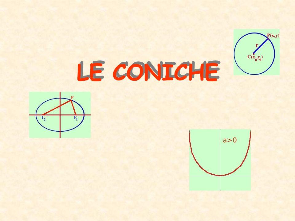 CIRCONFERENZA ELLISSE PARABOLA IPERBOLE Le coniche come intersezione fra un piano ed un cono matematico