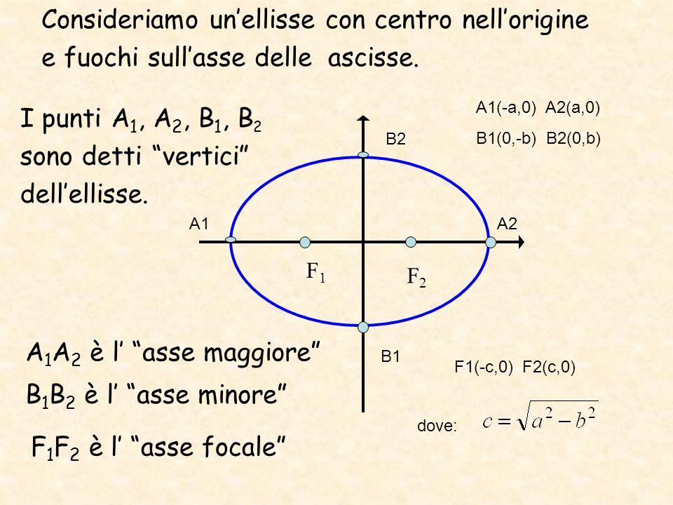 Consideriamo unellisse con centro nellorigine e fuochi sullasse delle ascisse. F1F1 F2F2 A1A2 B2 B1 I punti A 1, A 2, B 1, B 2 sono detti vertici dell