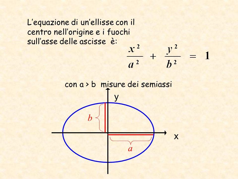 Lequazione di unellisse con il centro nellorigine e i fuochi sullasse delle ascisse è: con a > b misure dei semiassi b a x y