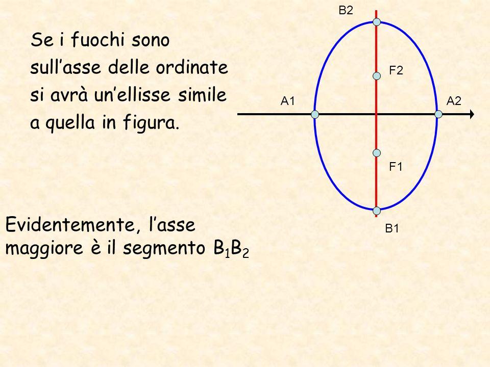 Se i fuochi sono sullasse delle ordinate si avrà unellisse simile a quella in figura. Evidentemente, lasse maggiore è il segmento B 1 B 2 A1A2 B1 B2 F