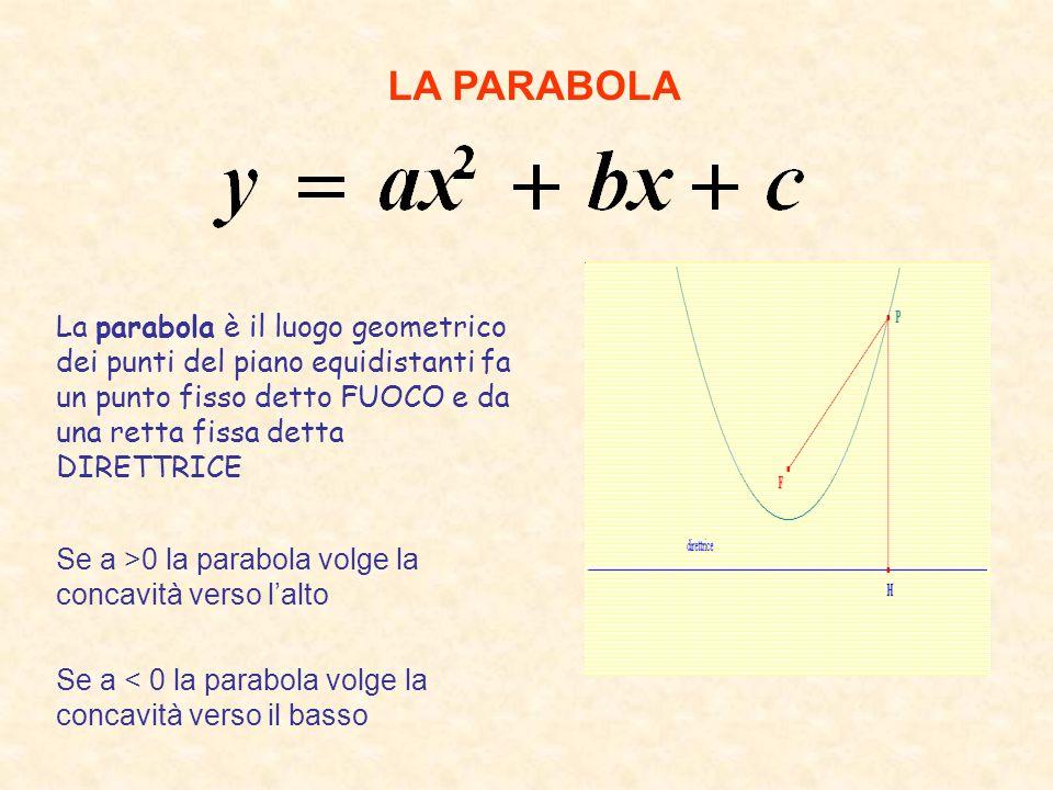 LA PARABOLA La parabola è il luogo geometrico dei punti del piano equidistanti fa un punto fisso detto FUOCO e da una retta fissa detta DIRETTRICE Se