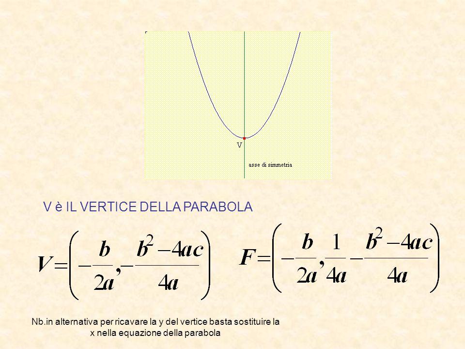 V è IL VERTICE DELLA PARABOLA Nb.in alternativa per ricavare la y del vertice basta sostituire la x nella equazione della parabola