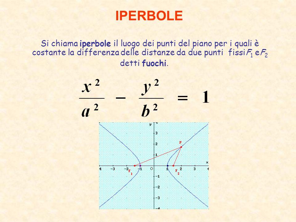 IPERBOLE Si chiama iperbole il luogo dei punti del piano per i quali è costante la differenza delle distanze da due punti fissiF 1 eF 2 detti fuochi.