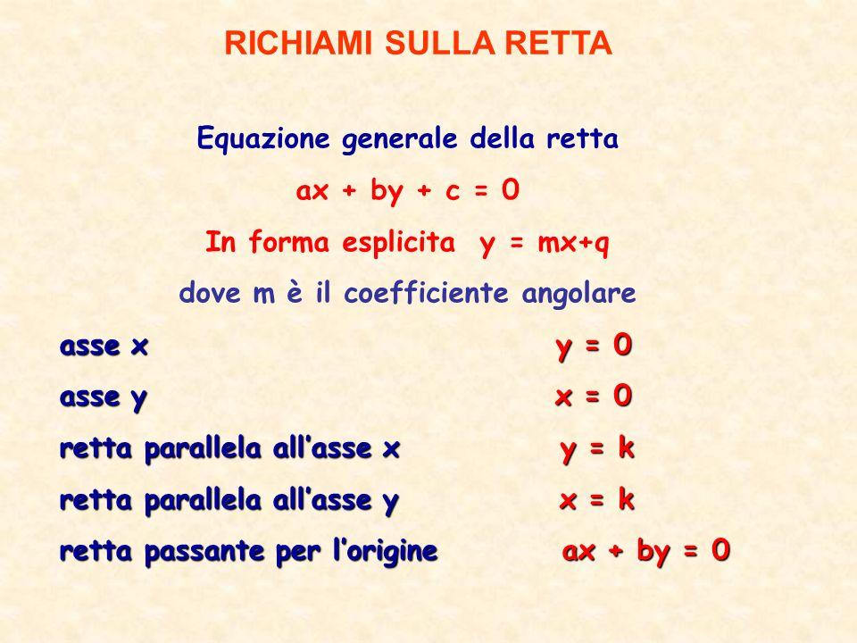 Equazione generale della retta ax + by + c = 0 In forma esplicita y = mx+q dove m è il coefficiente angolare asse x y = 0 asse y x = 0 retta parallela