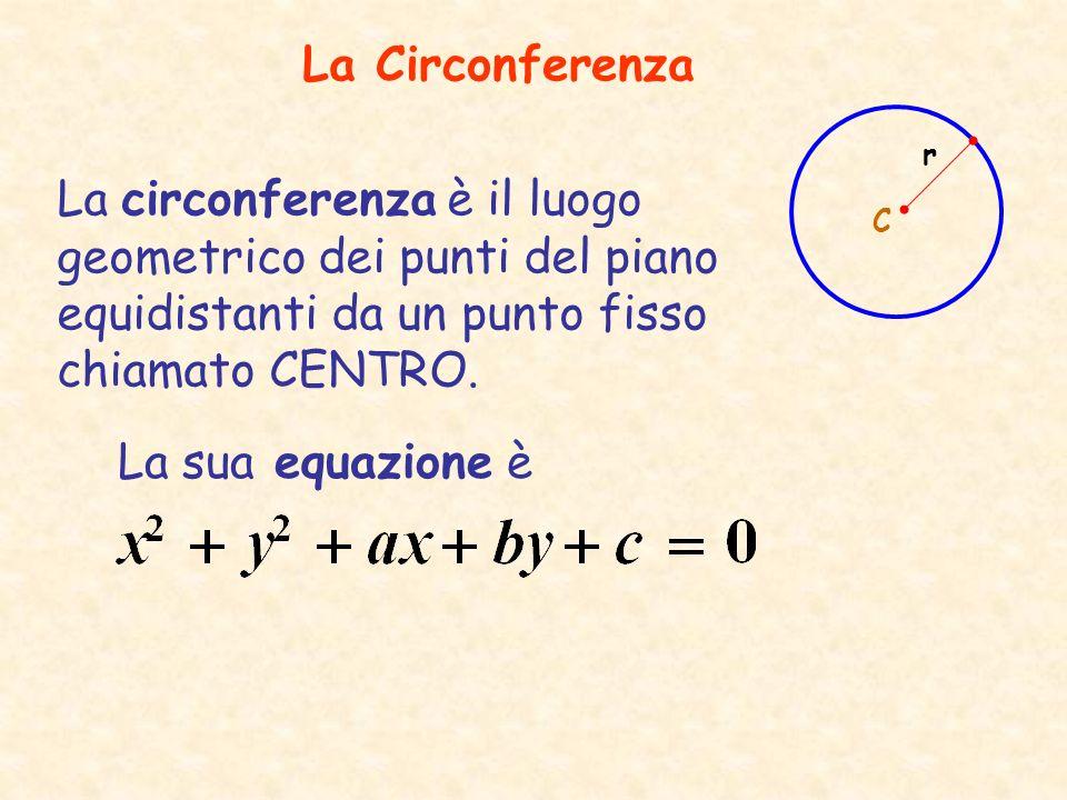 Le coordinate del centro e la lunghezza del raggio sono date da: C( α, β) dove α = -a/2 e β= -b/2 le coordinate del centro sono sempre calcolabili, il valore invece del raggio dipende dal fatto che il radicando sia positivo.