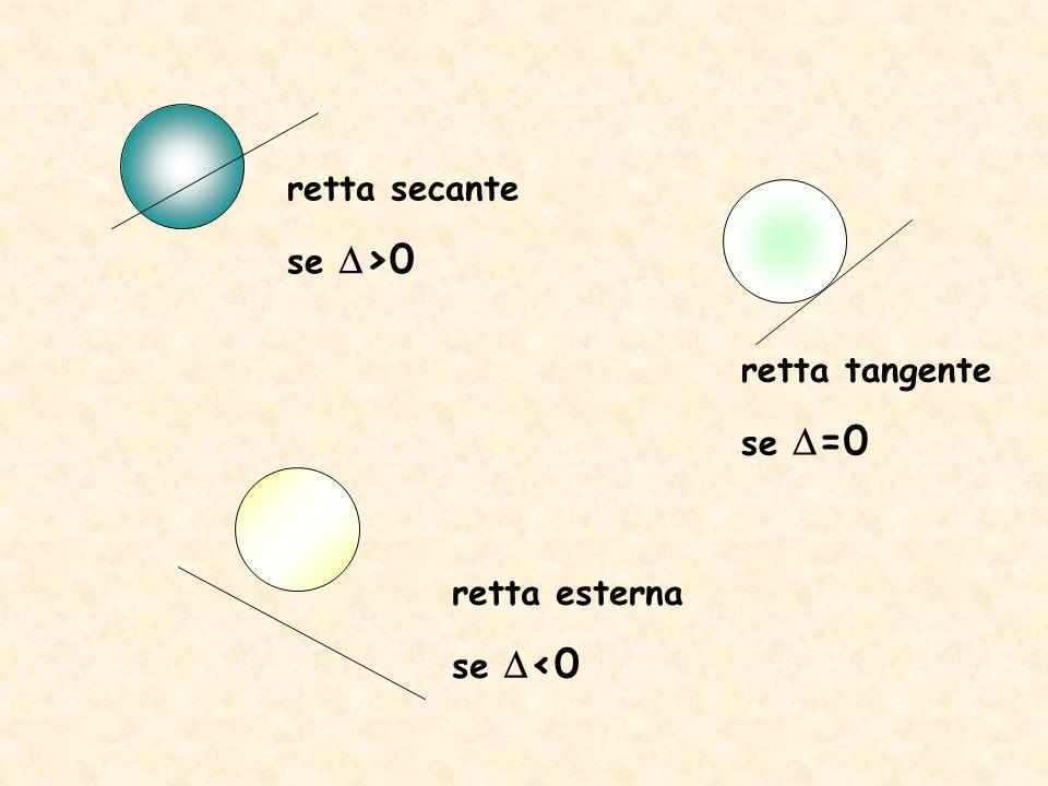 retta secante se >0 retta tangente se =0 retta esterna se <0