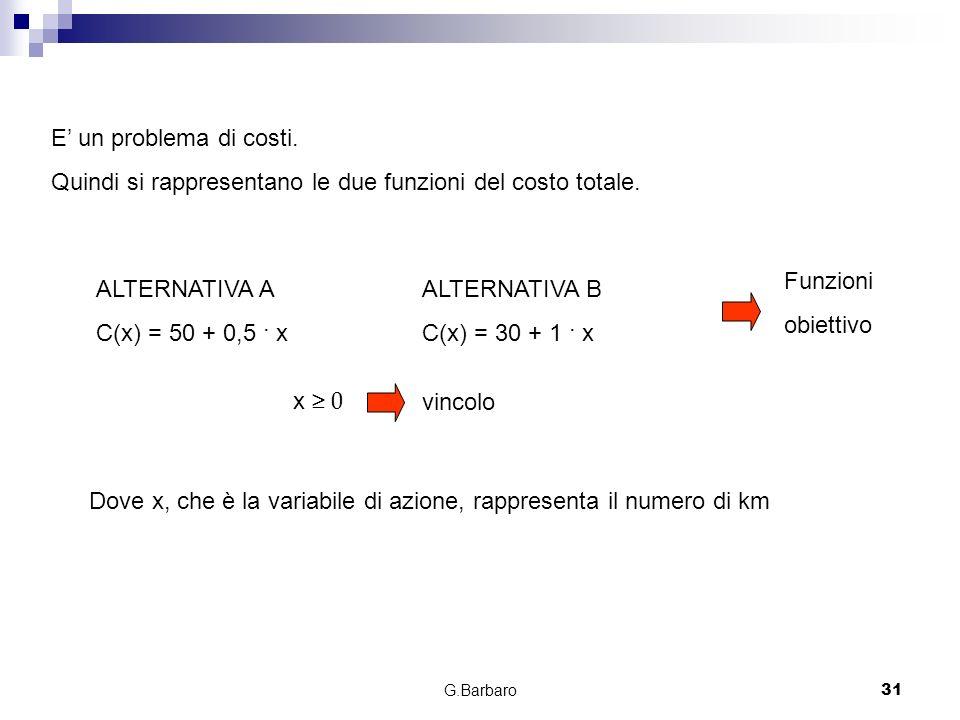 G.Barbaro31 E un problema di costi. Quindi si rappresentano le due funzioni del costo totale. ALTERNATIVA A C(x) = 50 + 0,5 · x ALTERNATIVA B C(x) = 3