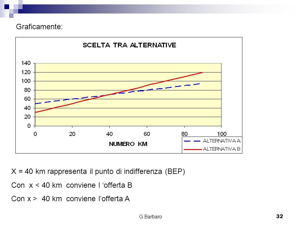 G.Barbaro32 Graficamente: X = 40 km rappresenta il punto di indifferenza (BEP) Con x < 40 km conviene l offerta B Con x > 40 km conviene lofferta A