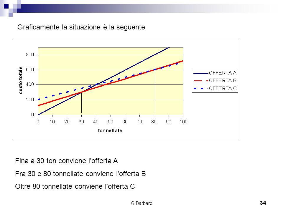 G.Barbaro34 Graficamente la situazione è la seguente Fina a 30 ton conviene lofferta A Fra 30 e 80 tonnellate conviene lofferta B Oltre 80 tonnellate
