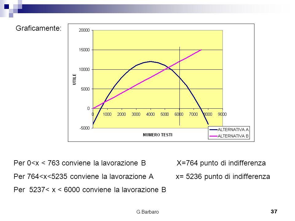 G.Barbaro37 Graficamente: Per 0<x < 763 conviene la lavorazione B X=764 punto di indifferenza Per 764<x<5235 conviene la lavorazione A x= 5236 punto d