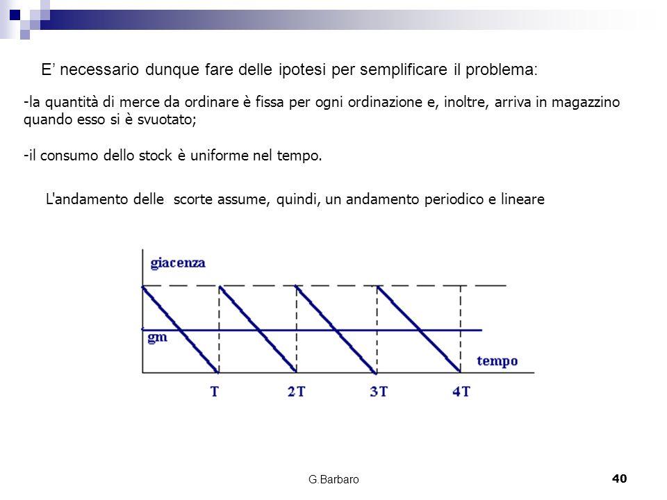G.Barbaro40 E necessario dunque fare delle ipotesi per semplificare il problema: -la quantità di merce da ordinare è fissa per ogni ordinazione e, ino