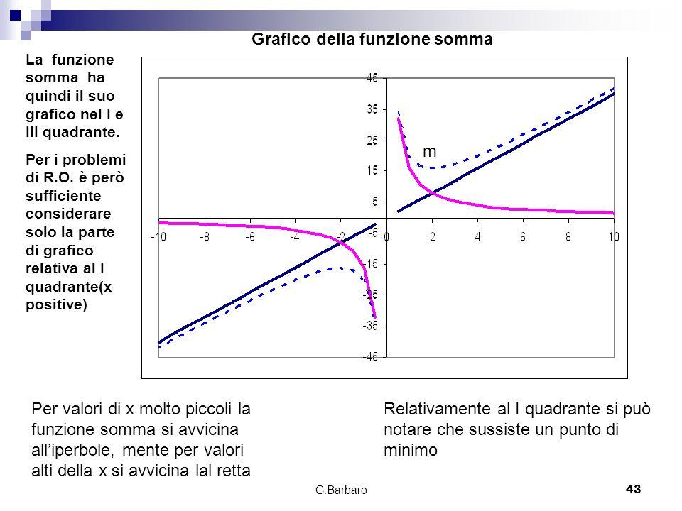 G.Barbaro43 Grafico della funzione somma La funzione somma ha quindi il suo grafico nel I e III quadrante. Per i problemi di R.O. è però sufficiente c