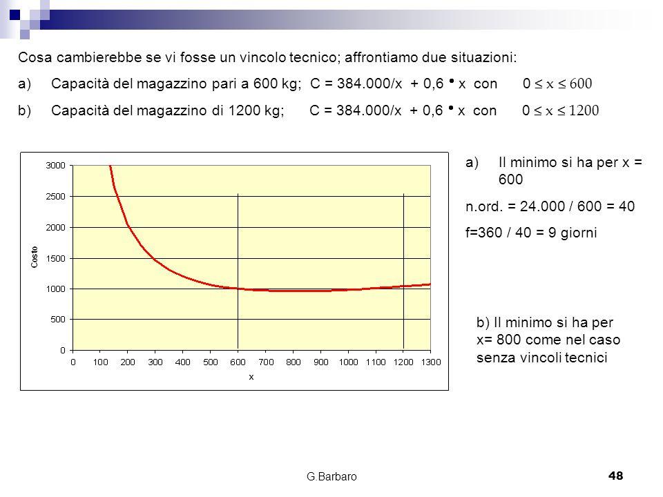 G.Barbaro48 Cosa cambierebbe se vi fosse un vincolo tecnico; affrontiamo due situazioni: a)Capacità del magazzino pari a 600 kg; C = 384.000/x + 0,6 x