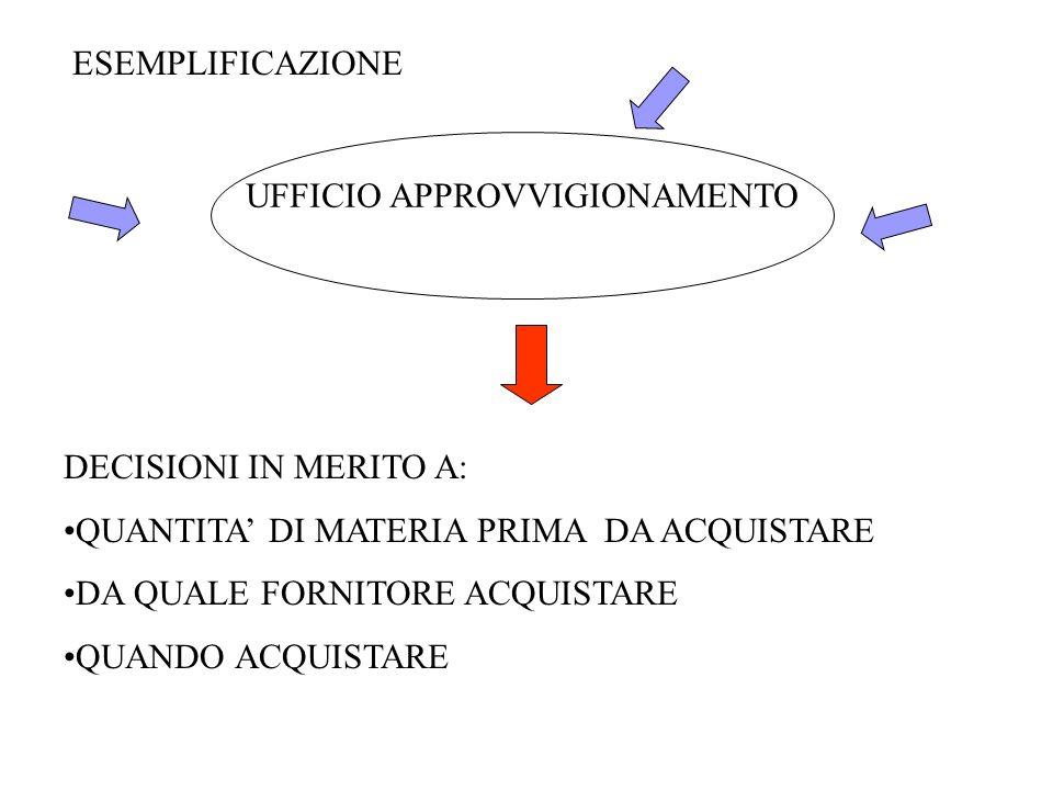 G.Barbaro6 Fasi di una ricerca operativa 1 – Formulazione del problema 2 – Raccolta dei dati 3 – Costruzione del modello matematico 4 – Ricerca di una soluzione 5 – Controllo del modello e della soluzione