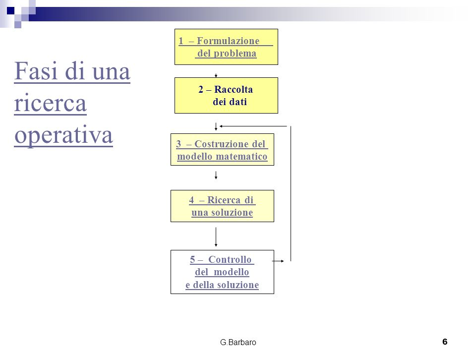 G.Barbaro6 Fasi di una ricerca operativa 1 – Formulazione del problema 2 – Raccolta dei dati 3 – Costruzione del modello matematico 4 – Ricerca di una