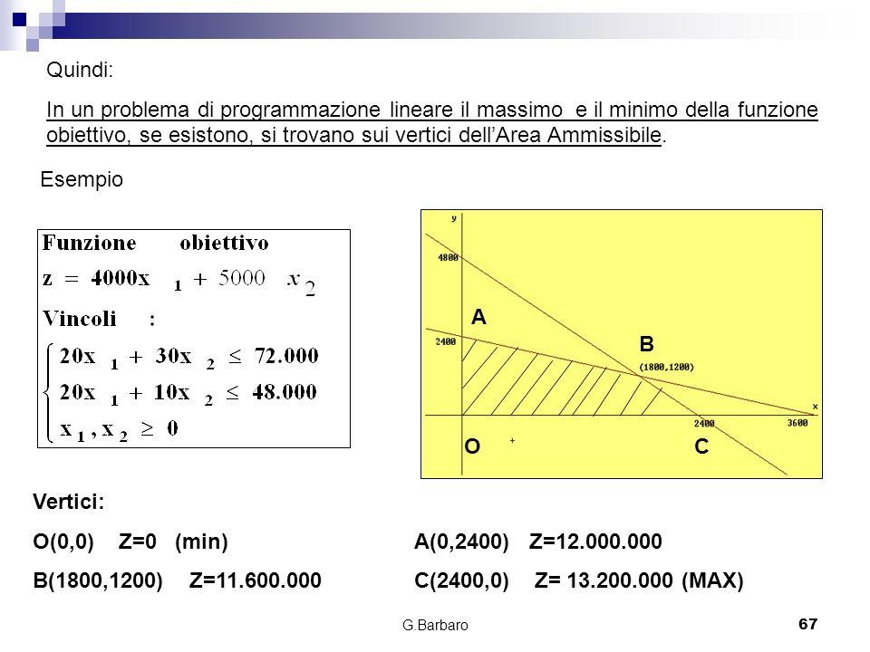 G.Barbaro67 Quindi: In un problema di programmazione lineare il massimo e il minimo della funzione obiettivo, se esistono, si trovano sui vertici dell