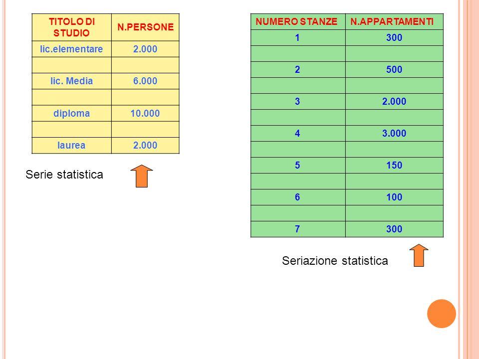 COME RAPPRESENTARE I DATI SERIAZIONE STATISTICA: Tabella contenente frequenze di intensità di un carattere QUANTITATIVO SERIE STATISTICA: Tabella cont