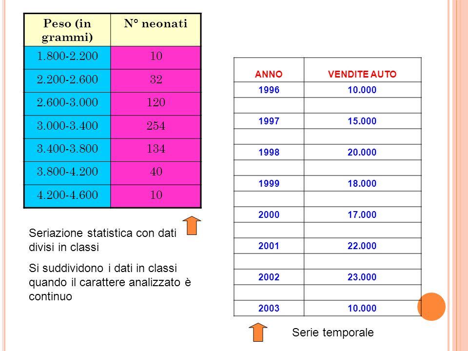 TITOLO DI STUDIO N.PERSONE lic.elementare2.000 lic. Media6.000 diploma10.000 laurea2.000 NUMERO STANZEN.APPARTAMENTI 1300 2500 32.000 43.000 5150 6100