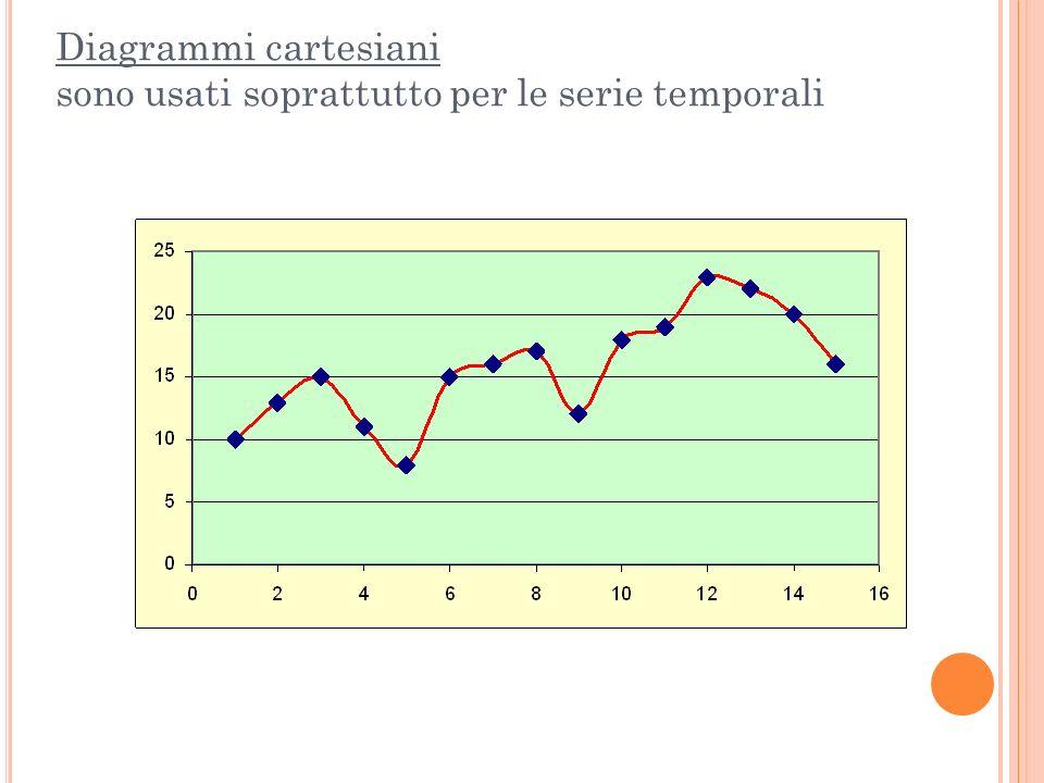 USO DEI GRAFICI I dati raccolti in tabelle possono essere rappresentati attraverso grafici che offrono il vantaggio di una descrizione del fenomeno in