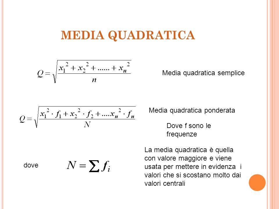 USO DELLA MEDIA GEOMETRICA La media geometrica viene utilizzata quando si vuole analizzare il variare di un fenomeno nel tempo, per esempio il tasso d