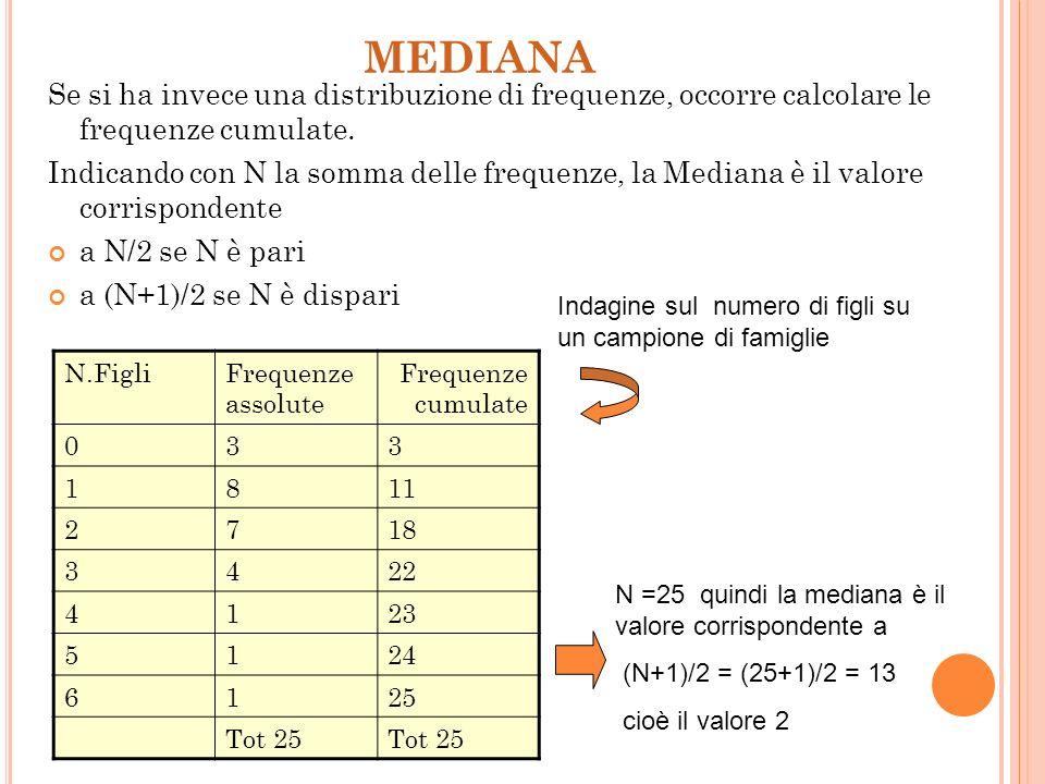MEDIANA Dati un insieme di valori x 1, x 2, x 3,…. x n ordinati si definisce Mediana il valore che bipartisce la successione. Ovvero il valore central
