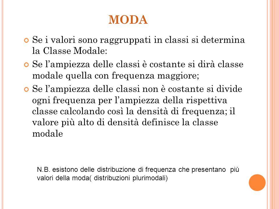 MODA Si dice Moda o Valore Modale di una distribuzione di frequenze il valore corrispondente alla massima frequenza Esempio Voti matematica F.ass. 32