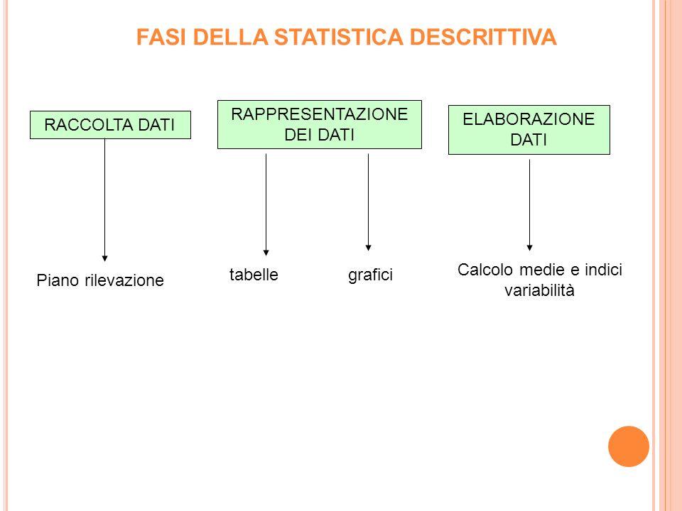 FASI DELLA STATISTICA DESCRITTIVA RACCOLTA DATI RAPPRESENTAZIONE DEI DATI ELABORAZIONE DATI Piano rilevazione tabellegrafici Calcolo medie e indici variabilità