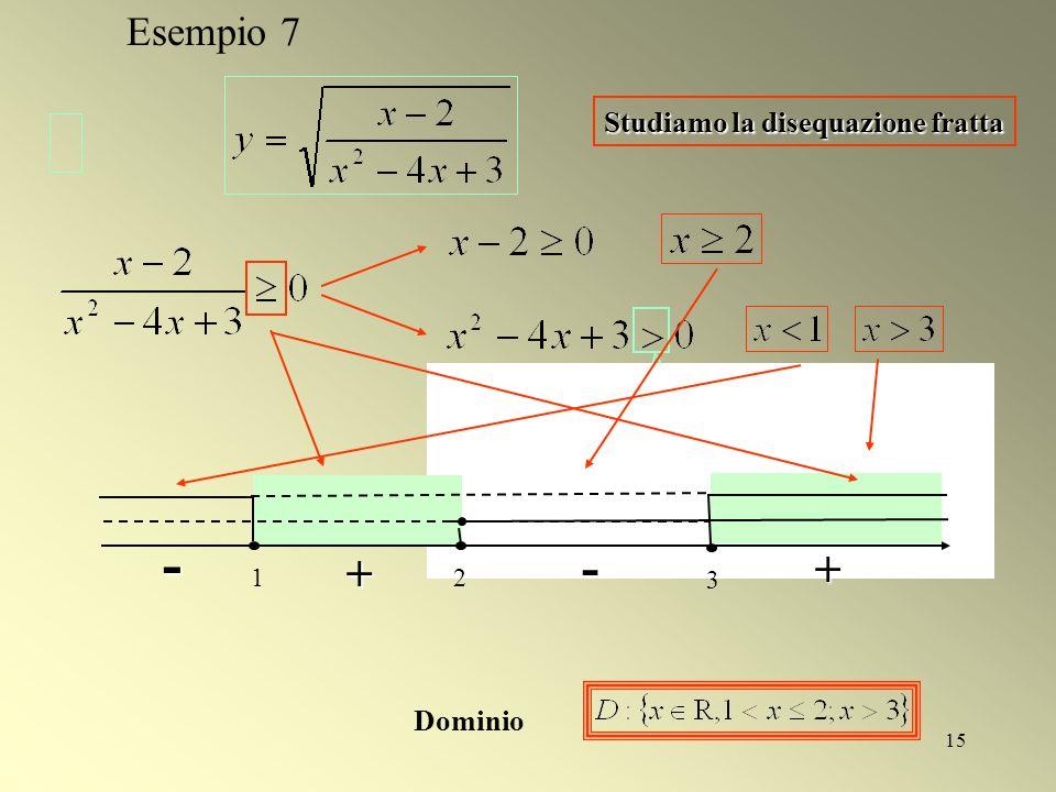 15 Studiamo la disequazione fratta le soluzioni dellequazione corrispondente sono 3 - + - 1 + 2 Dominio Esempio 7