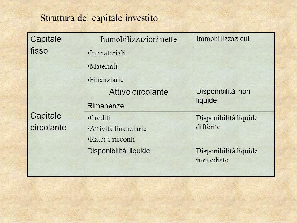 Capitale fisso Immobilizzazioni nette Immateriali Materiali Finanziarie Immobilizzazioni Capitale circolante Attivo circolante Rimanenze Disponibilità
