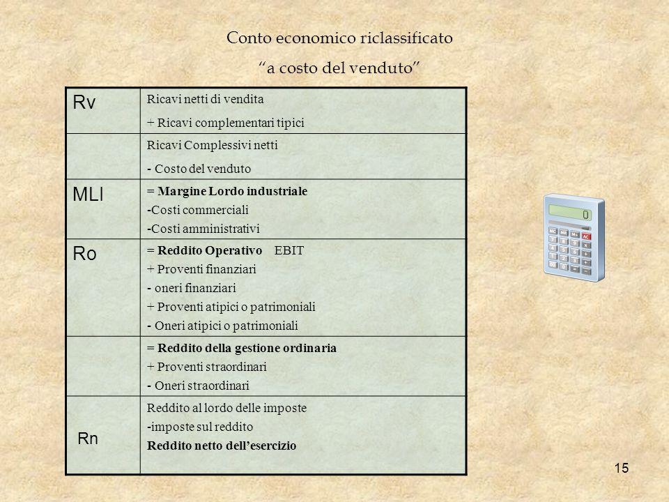 Rv Ricavi netti di vendita + Ricavi complementari tipici Ricavi Complessivi netti - Costo del venduto MLI = Margine Lordo industriale -Costi commercia