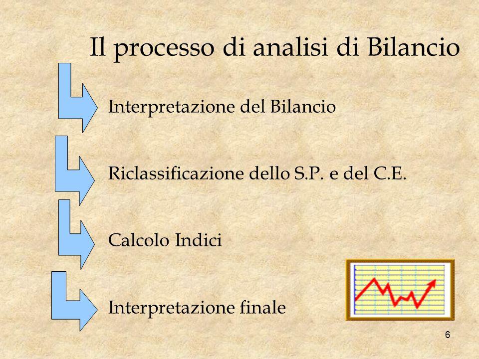 Il processo di analisi di Bilancio Interpretazione del Bilancio Riclassificazione dello S.P. e del C.E. Calcolo Indici Interpretazione finale 6