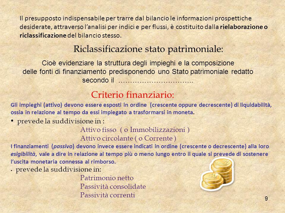 Stato patrimoniale riclassificato secondo il criterio finanziario 10