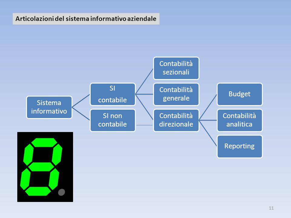 11 Sistema informativo SI contabile Contabilità sezionali Contabilità generale Contabilità direzionale Budget Contabilità analitica Reporting SI non c