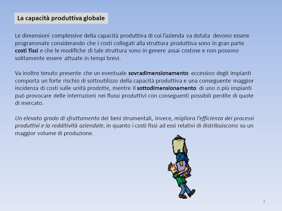 4 La capacità produttiva globale Le dimensioni complessive della capacità produttiva di cui lazienda va dotata devono essere programmate considerando