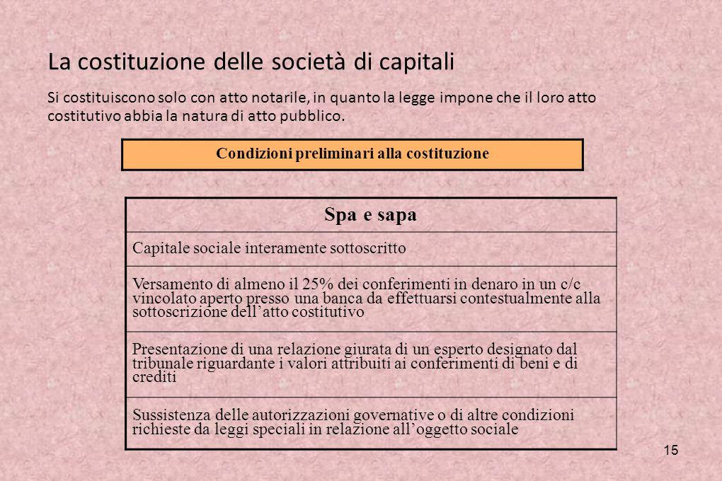 Società unipersonali Le spa e le srl possono costituirsi anche come società unipersonali (artt.