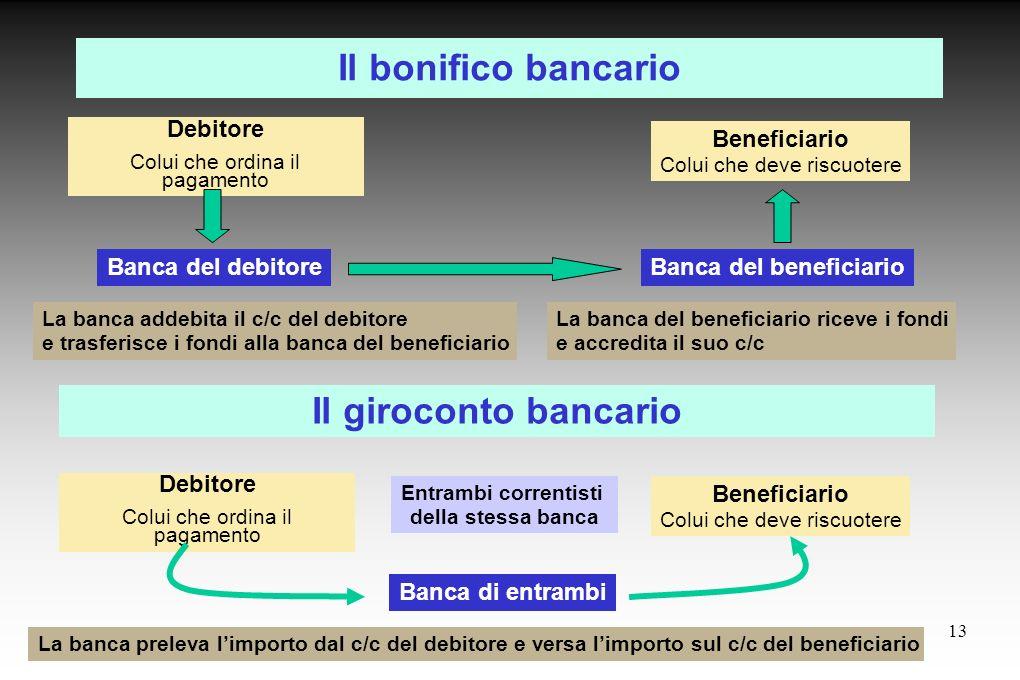 13 Il bonifico bancario Debitore Colui che ordina il pagamento Banca del debitoreBanca del beneficiario Beneficiario Colui che deve riscuotere La banc